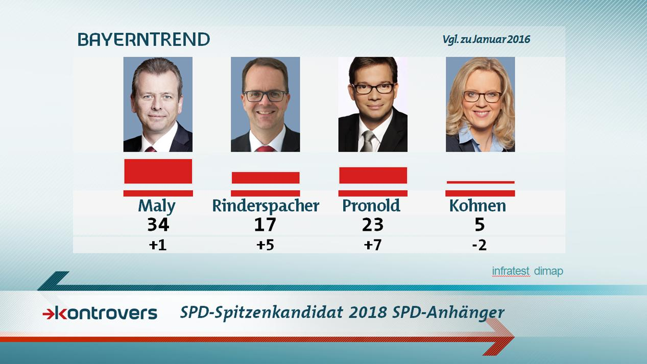 Bei den SPD-Anhängern sehen 34 Prozent im Nürnberger OB den geeignetsten Spitzenkandidaten.
