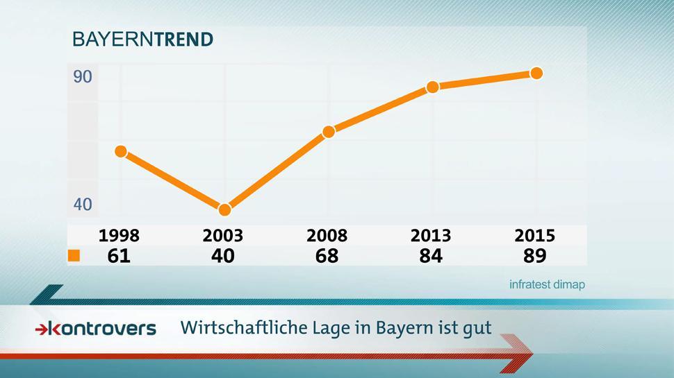 BayernTrend 2015: Die Wirtschaftliche Lage in Bayern ist gut.