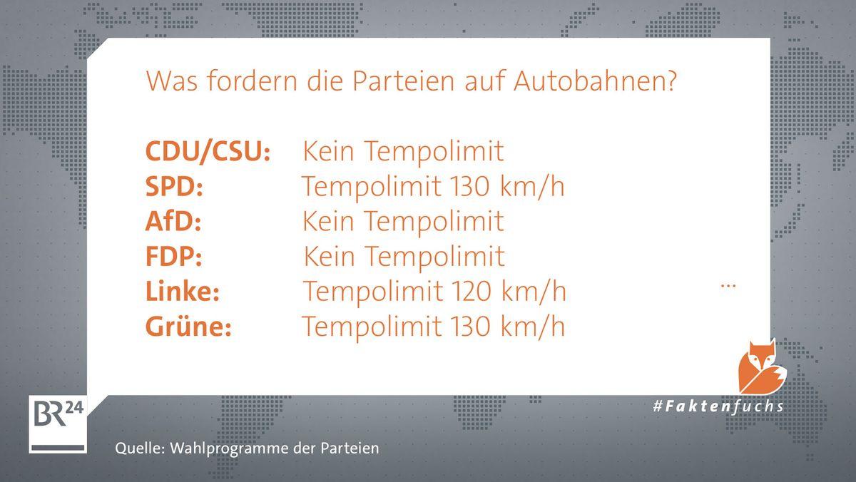 Kein Tempolimit fordern CDU/CSU, AfD und FDP. SPD und Grüne wollen ein Tempolimit von 130 und die Linke von 120 Stundenkilometer.