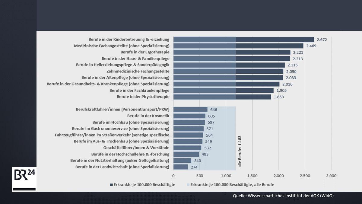 Balkendiagramm des wissenschaftlichen Instituts (WIdO) der AOK zu Fehlzeiten von Beschäftigten