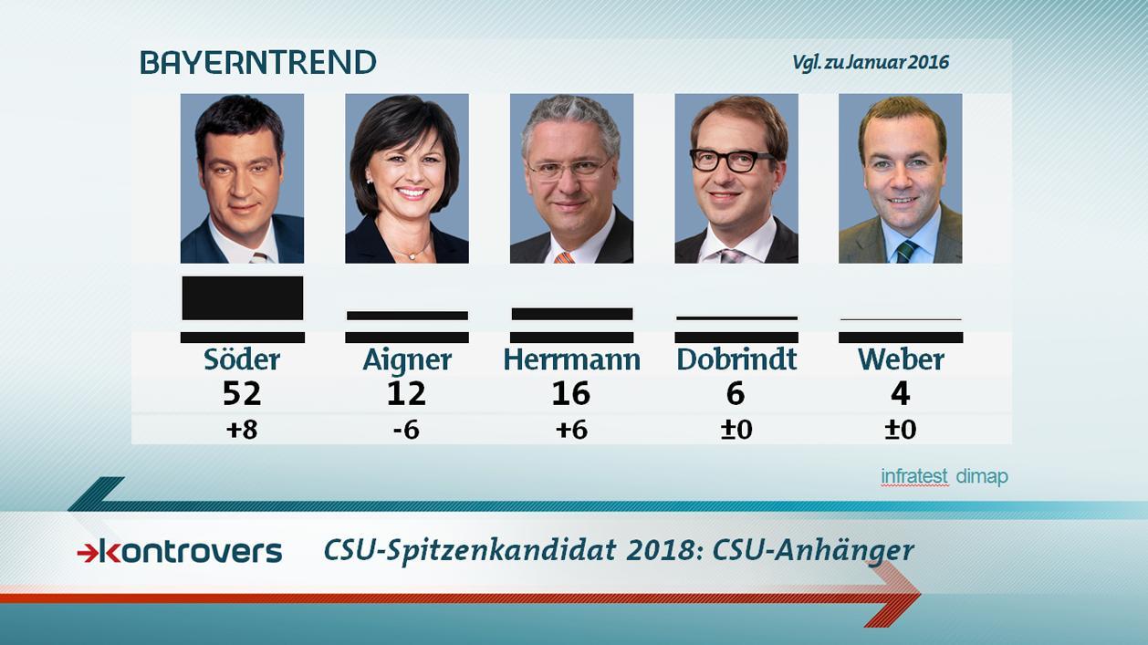 Bei den CSU-Anhängern setzen 52 Prozent auf Markus Söder.
