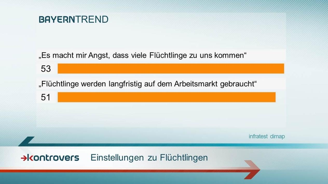 Die Einstellung zu Flüchtlingen polarisiert Bayern