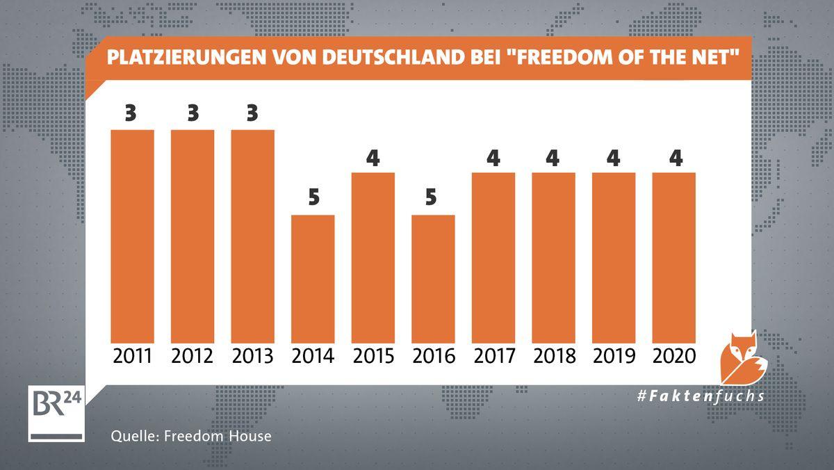 """Platzierung von Deutschland bei """"Freedom of the Net"""""""