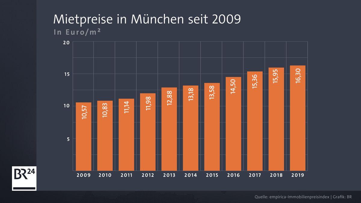 In den vergangenen zehn Jahren sind die Mietpreise in München um mehr als 50 Prozent gestiegen.