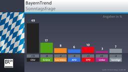 BR-BayernTrend vom 8. April 2020: Die Sonntagsfrage | Bild:BR