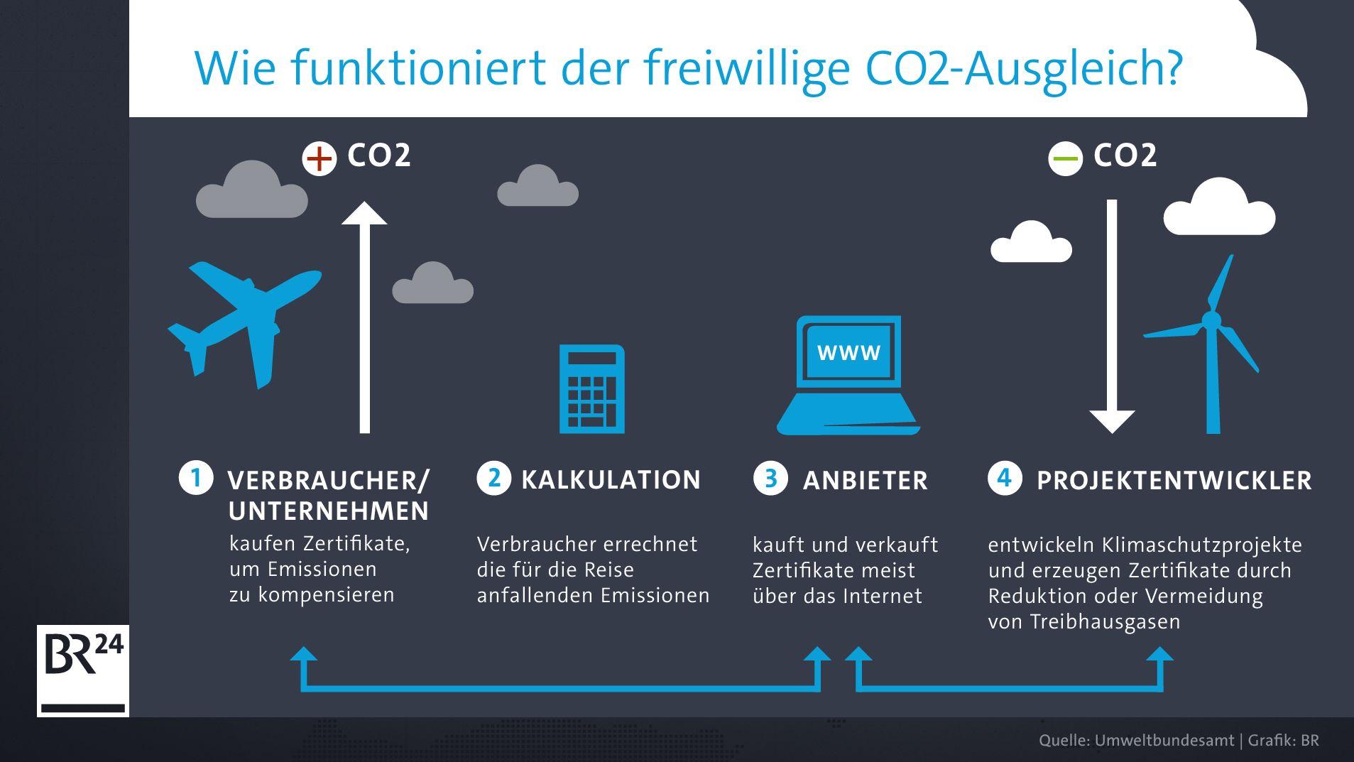 CO2-Ausgleich - Anbieter - Projektentwickler