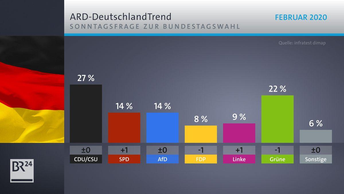 ARD-DeutschlandTrend: Sonntagsfrage zur Bundestagswahl.