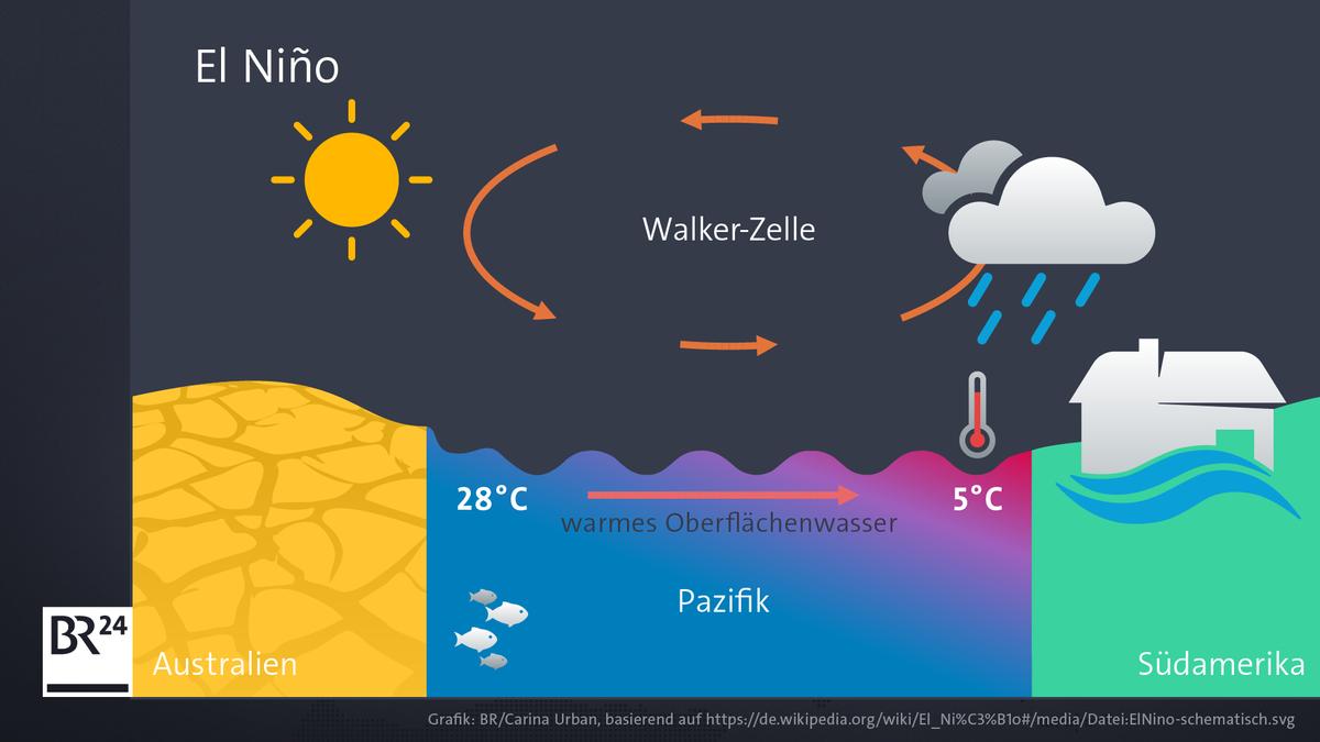 Die Grafik zeigt die Wetterlage in Australien in einem El-Nino-Jahr.