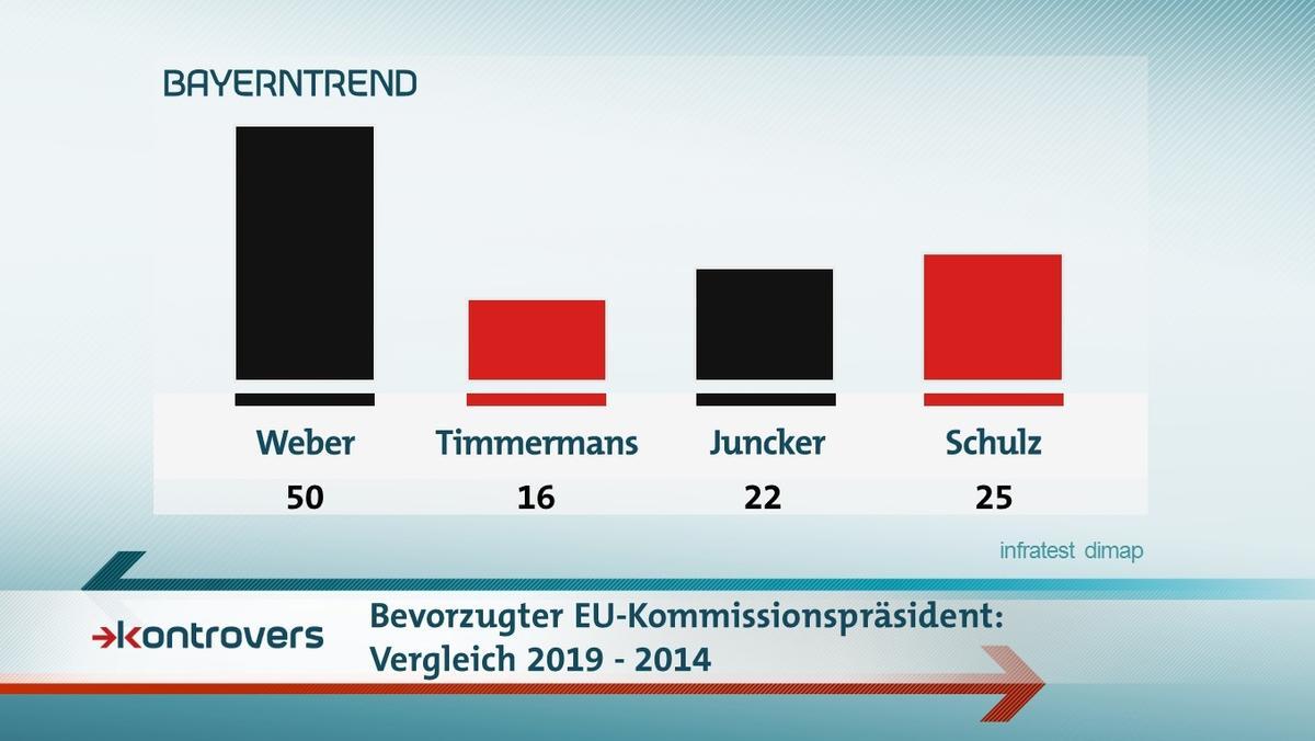 Der BR-BayernTrend mit den Ergebnissen zum bevorzugten EU-Kommissionspräsidenten