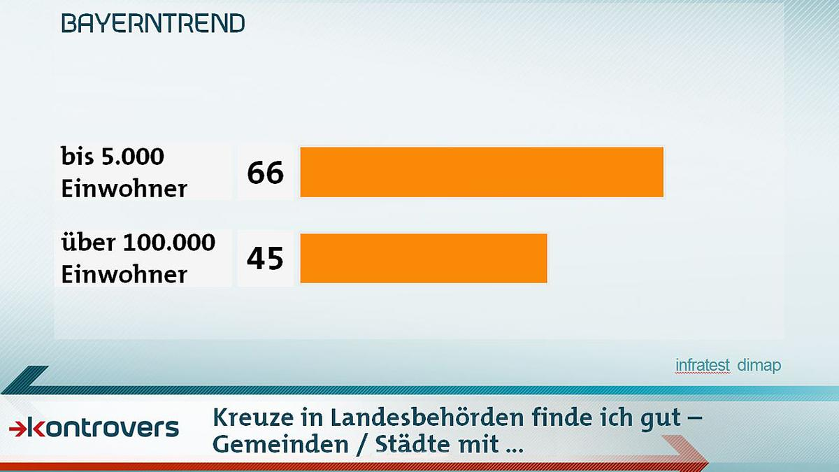 Gemeinden zu Kreuze in Landesbehörden im Mai-BayernTrend 2018 zur Landtagswahl