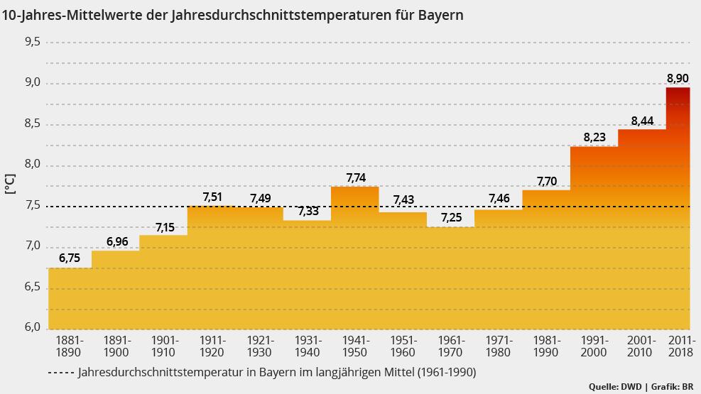 Dekaden-Mittelwerte Bayern: Seit 1970 steigt die Durchschnittstemperatur in Bayern pro Jahrzehnt um mehr als 0,3 Grad.