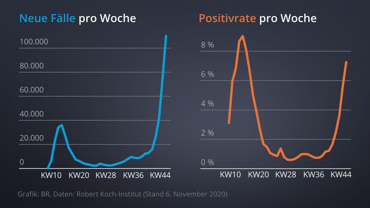 Neue Fälle pro Woche vs. Positivrate pro Woche (RKI)