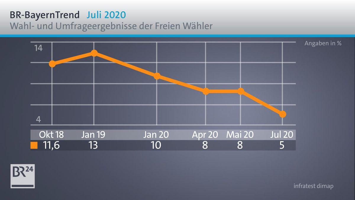 Die Wahl- und Umfrageergebnisse der Freien Wähler im BR-BayernTrend