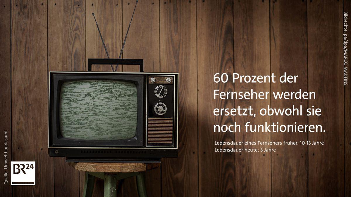 Studie des Umweltbundesamtes: 60 Prozent der Fernseher werden ersetzt, obwohl sie noch funktionieren.