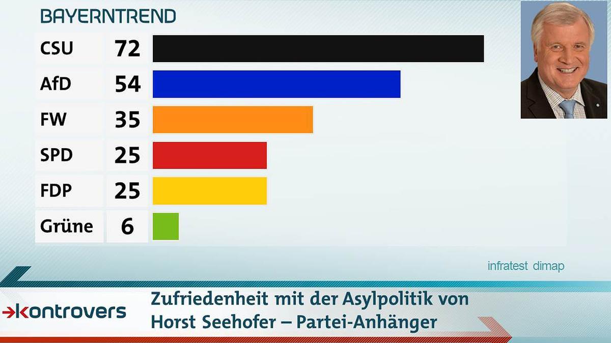 Wie zufrieden sind die Parteianhänger mit der Asylpolitik von Horst Seehofer? 72 Prozent der CSU-Anhänger sind zufrieden sowie 54 Prozent der AfD-Anhänger. Unter den Anhängern der Grünen sind es nur sechs Prozent.