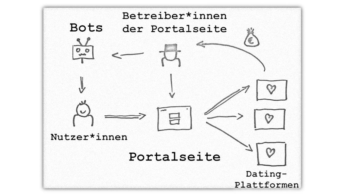 "Das System ""Sex-Bots"""