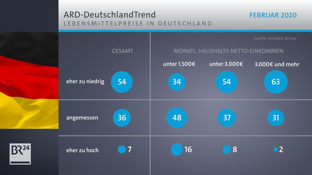 ARD-DeutschlandTrend zu den Lebensmittelpreisen in Deutschland.
