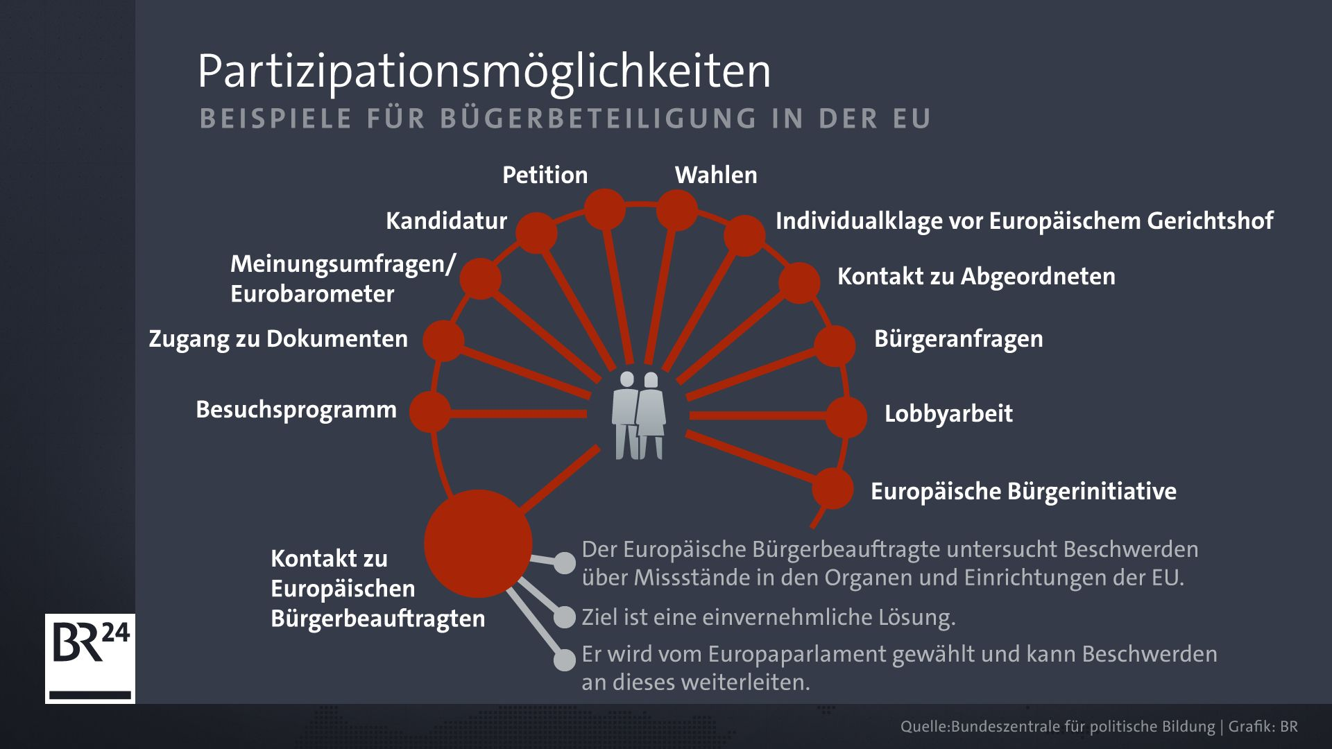 Bürgerbeteiligung in der EU