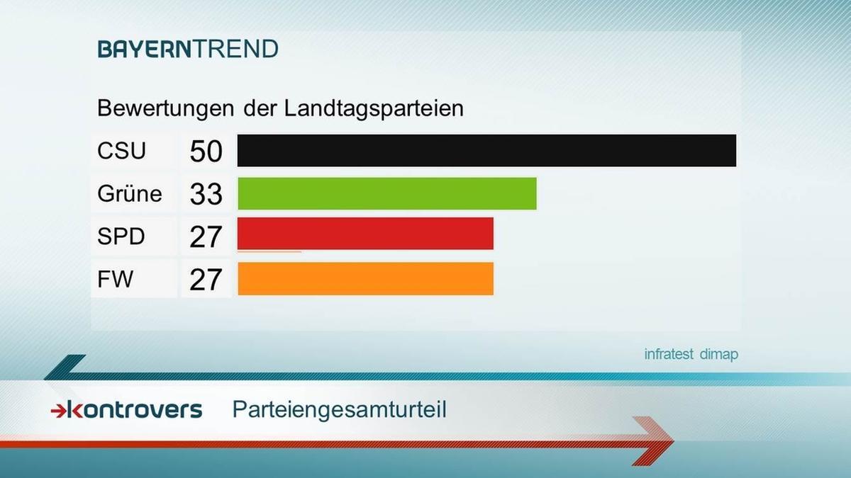 Parteiengesamturteil - Kontrovers BayernTrend 2016
