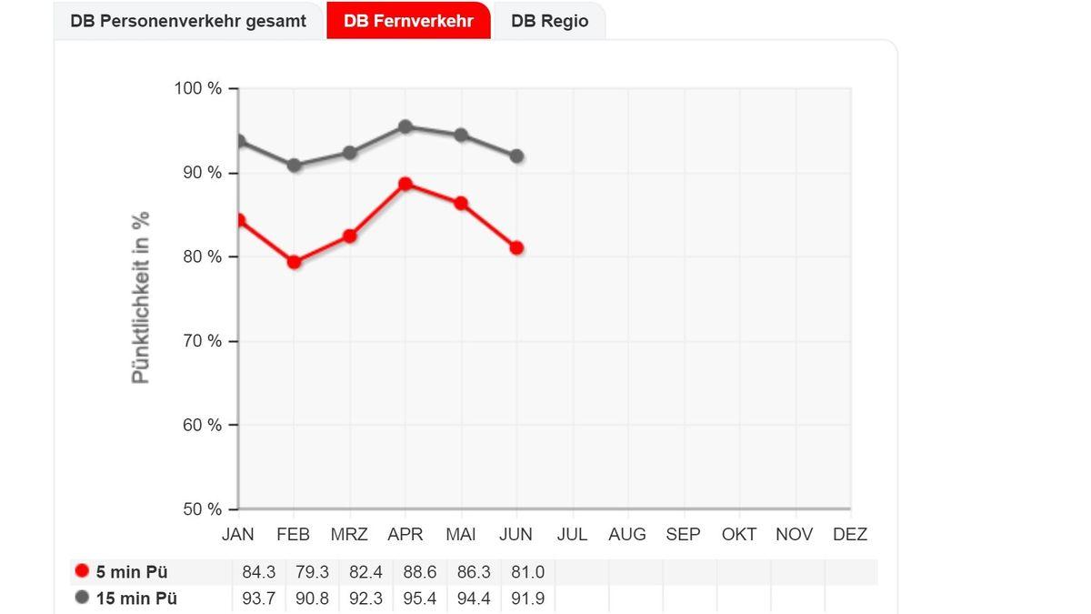 Die Grafik auf der Webseite der Deutschen Bahn zeigt den höchsten Pünktlichkeitswert fürs erste Halbjahr 2020 im April: 88,6 % (bis zu 5 Minuten zu spät).