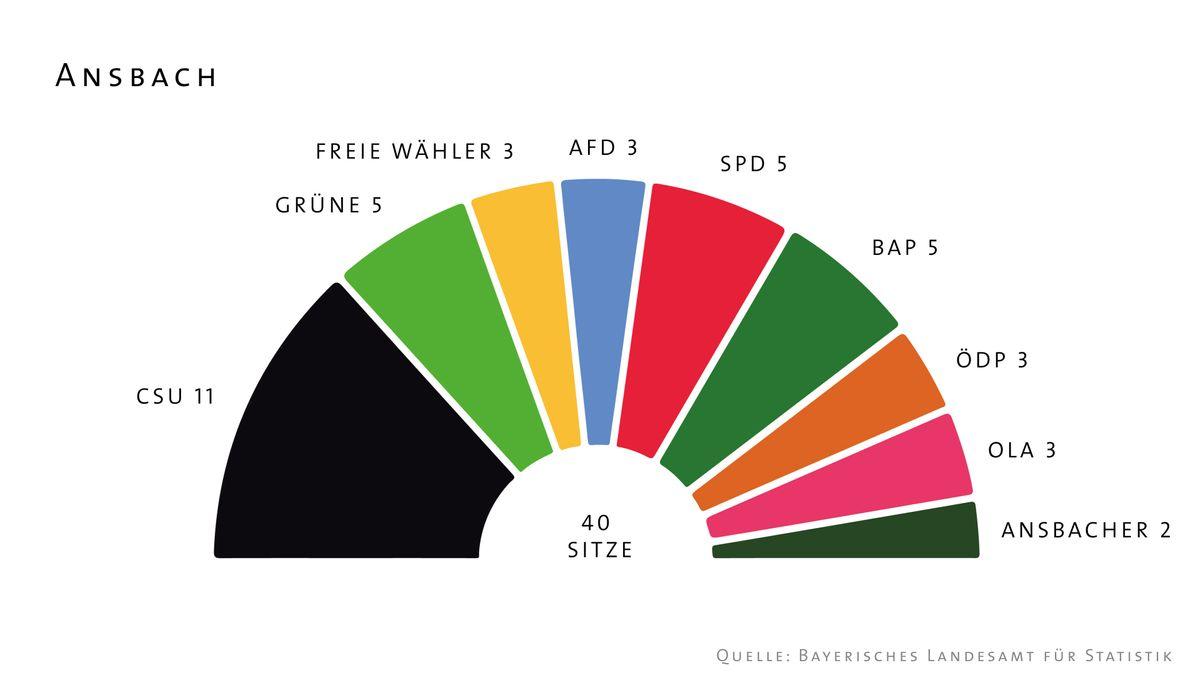 Diagramm der Sitzverhältnisse im Ansbacher Stadtrat
