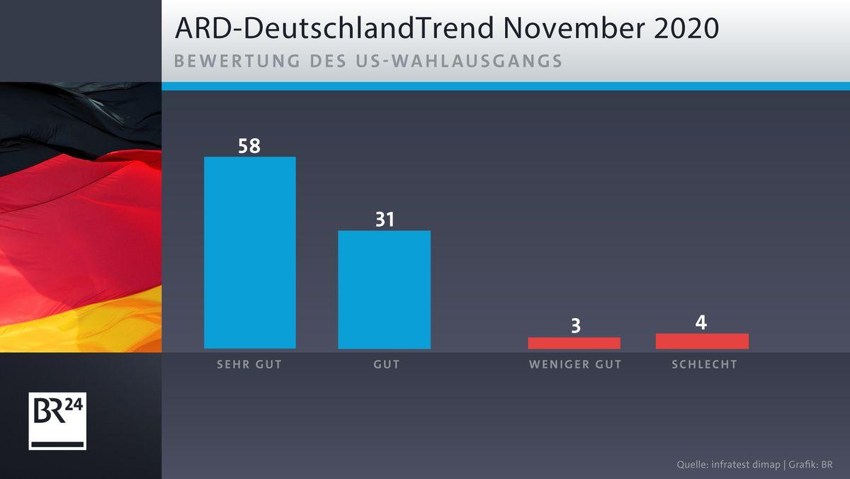 ARD-DeutschlandTrend: Bewertung des US-Wahlausgangs