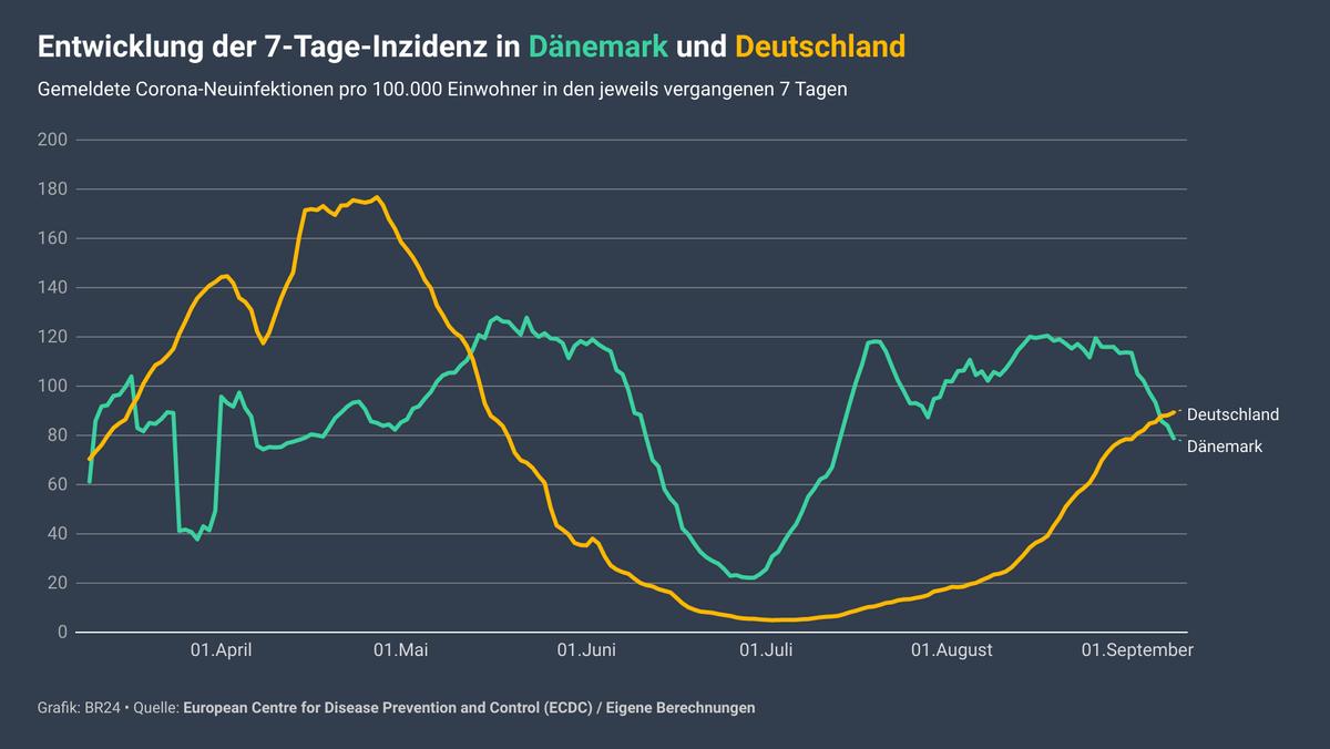 Die Entwicklung der 7-Tage-Inzidenz in Dänemark und Deutschland: Zwei grafische Kurven.
