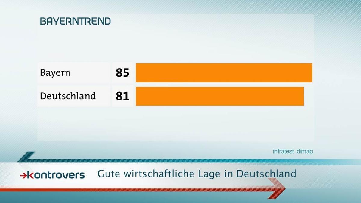 85 Prozent der Bayern bewerten die wirtschaftliche Lage in Deutschland gut.