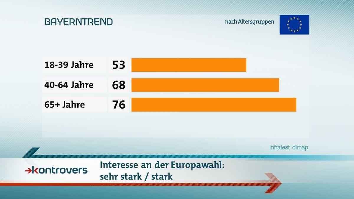 Der BR-BayernTrend mit den Umfrageergebnissen zum Interesse an der Europawahl im Mai 2019