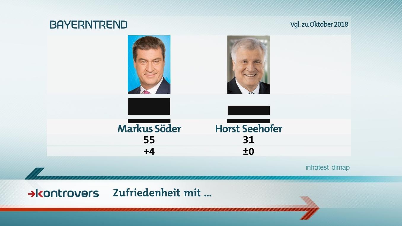 Die Ergebnisse im BR-BayernTrend zur Zufriedenheit mit Markus Söder und Horst Seehofer