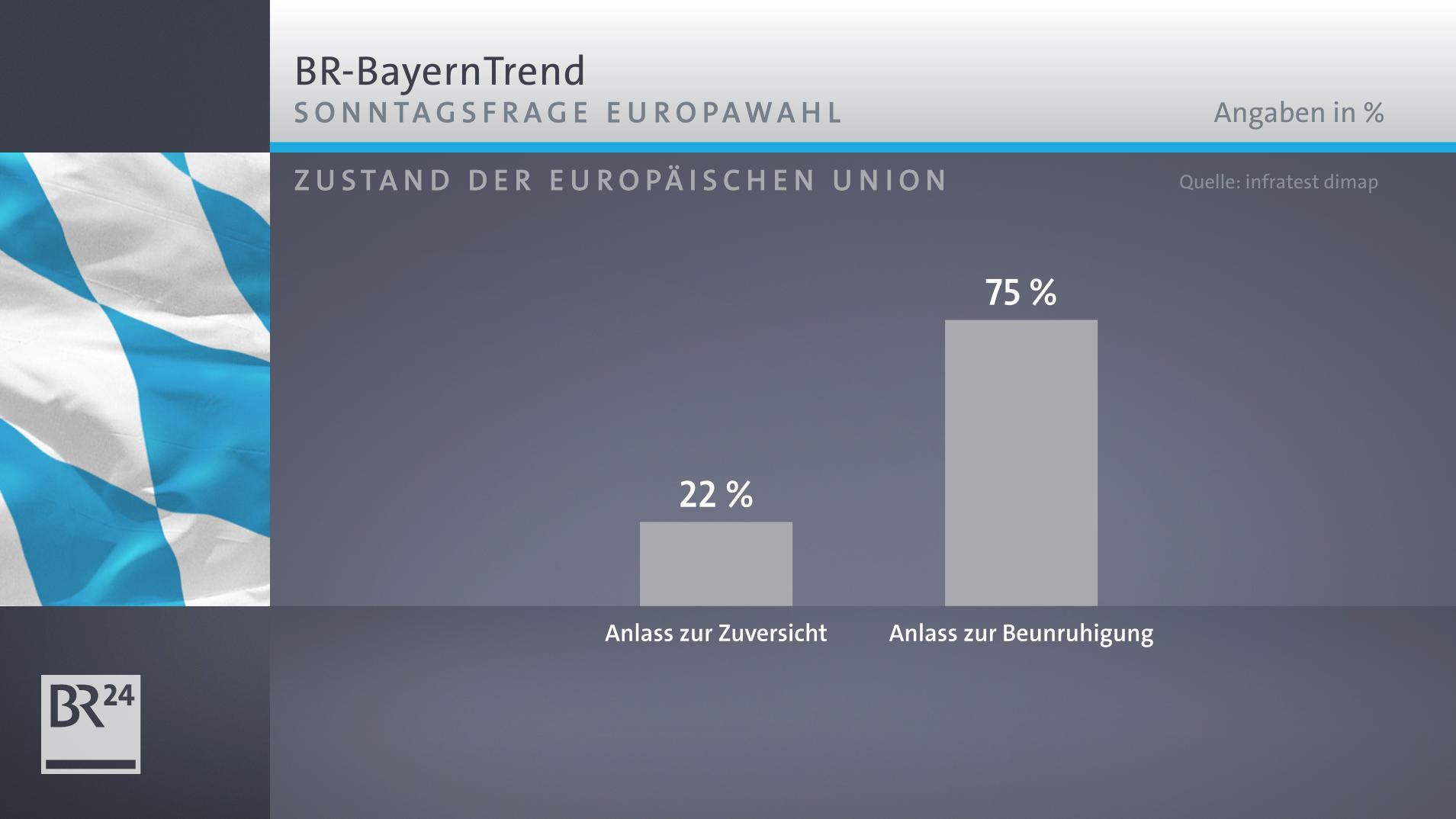 Die Mehrheit der Bayern betrachtet die Lage der EU aktuell mit Sorge.