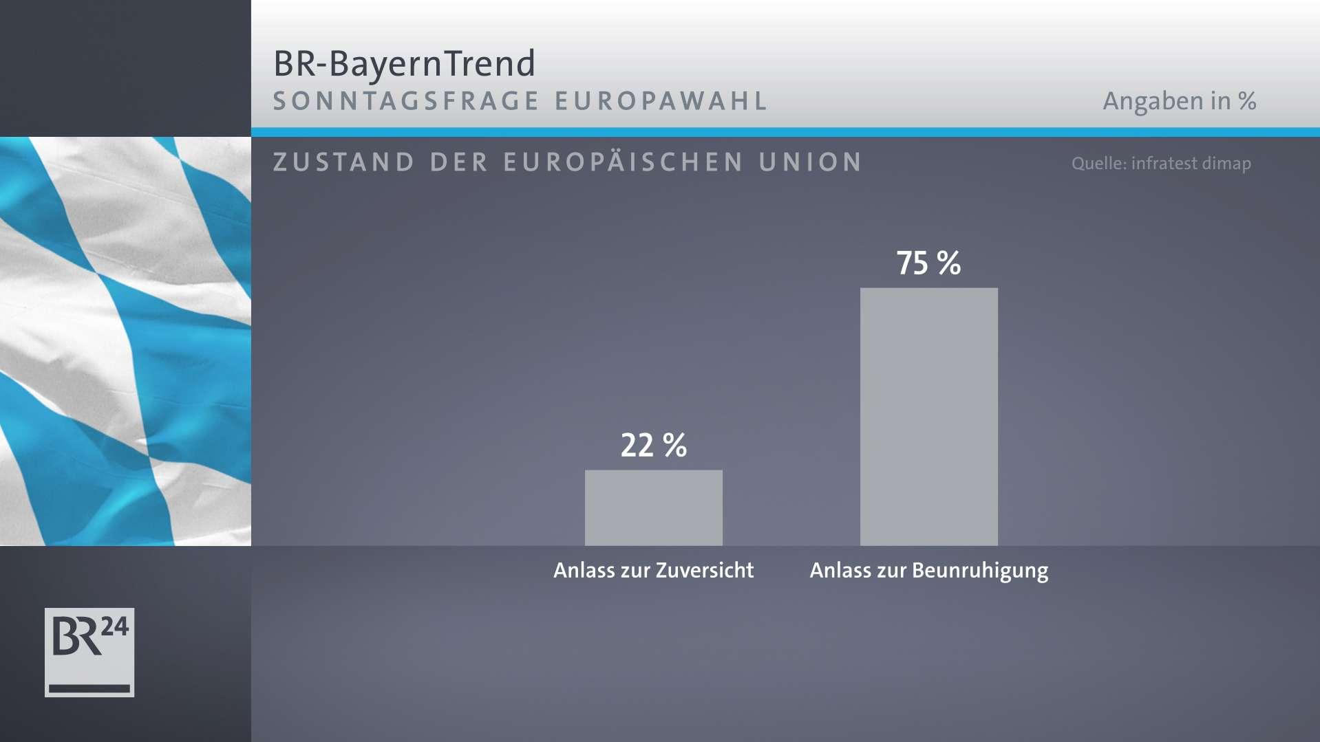Der BR-BayernTrend mit den Umfrageergebnissen zum Zustand der Europäischen Union