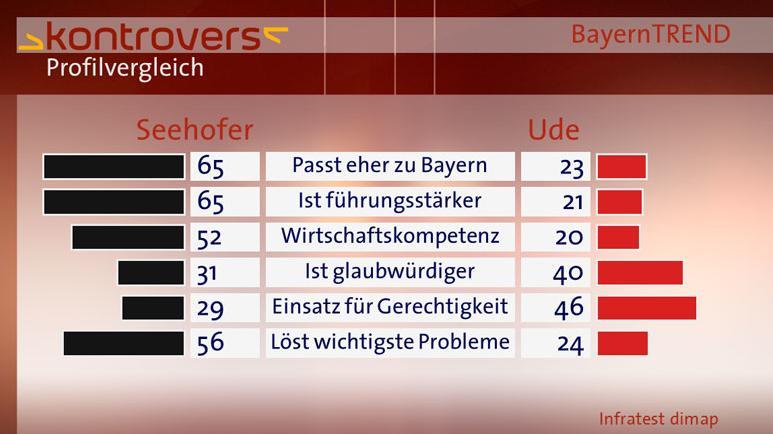 BayernTrend 2013 Profilvergleich Seehofer/Ude