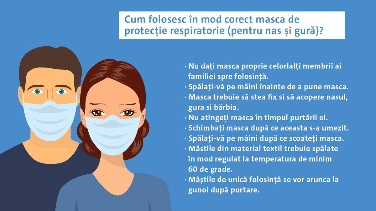 Cum folosesc în mod corect masca de protecție respiratorie (pentru nas și gură)?  Nu dați masca proprie celorlalți membrii ai familiei spre folosință. Spălați-vă pe mâini înainte de a pune masca. Masca trebuie să stea fix si să acopere nasul, gura si bărbia. Nu atingeți masca în timpul purtării ei. Schimbați masca după ce aceasta s-a umezit. Spălați-vă pe mâini după ce scoateți masca. Măstile din material textil trebuie spălate în mod regulat la temperatura de minim 60 de grade. Măștile de unică folosință se vor arunca la gunoi după purtare.