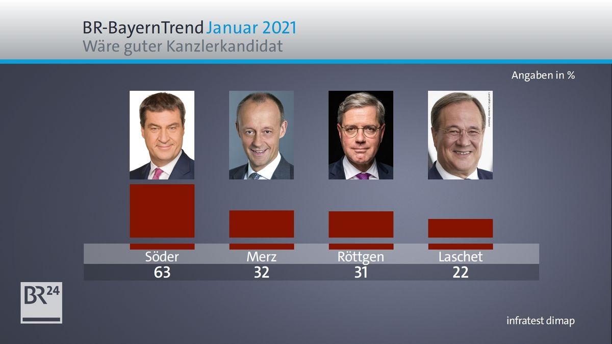 BR-BayernTrend Januar 2021: Wer wäre in guter Kanzlerkandidat der Union?