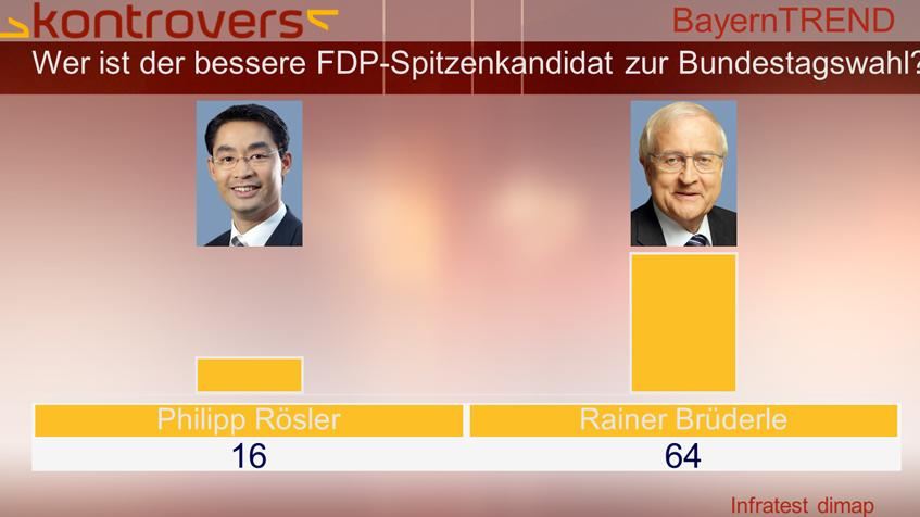 BayernTrend 2013 - FDP-Spitzenkandidaten Rösler/Brüderle im Vergleich