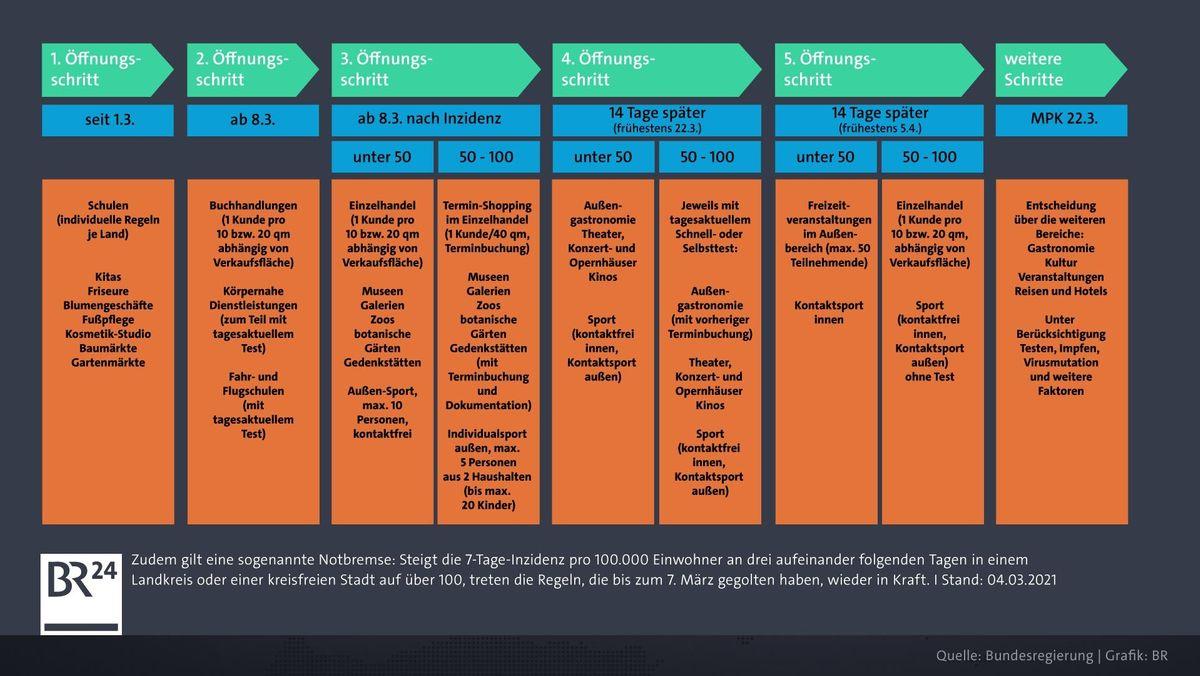 Stufenplan der Bundesregierung.