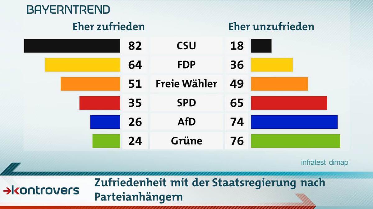 Wie zufrieden die Befragten im Bayerntrend 2018 mit der Staatsregierung sind - aufgesplittet nach Parteianhängern