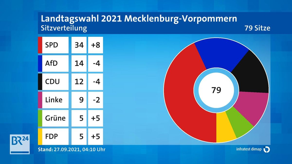 Sitzverteilung Endergebnis Mecklenburg-Vorpommern