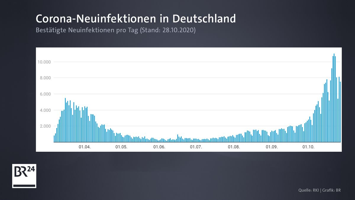 So entwickeln sich die Zahlen in Deutschland