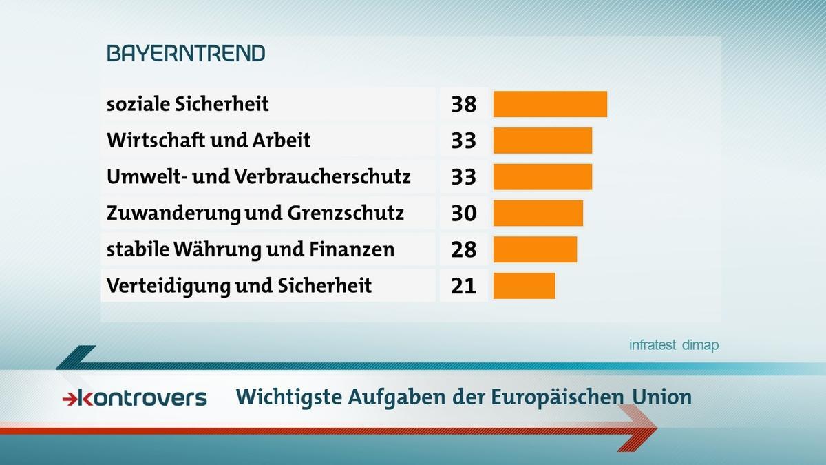 Der BR-BayernTrend mit den Umfrageergebnissen zu den wichtigsten Aufgaben der Europäischen Union