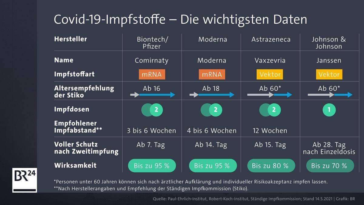 Diese Corona-Impstoffe sind in Deutschland zugelassen