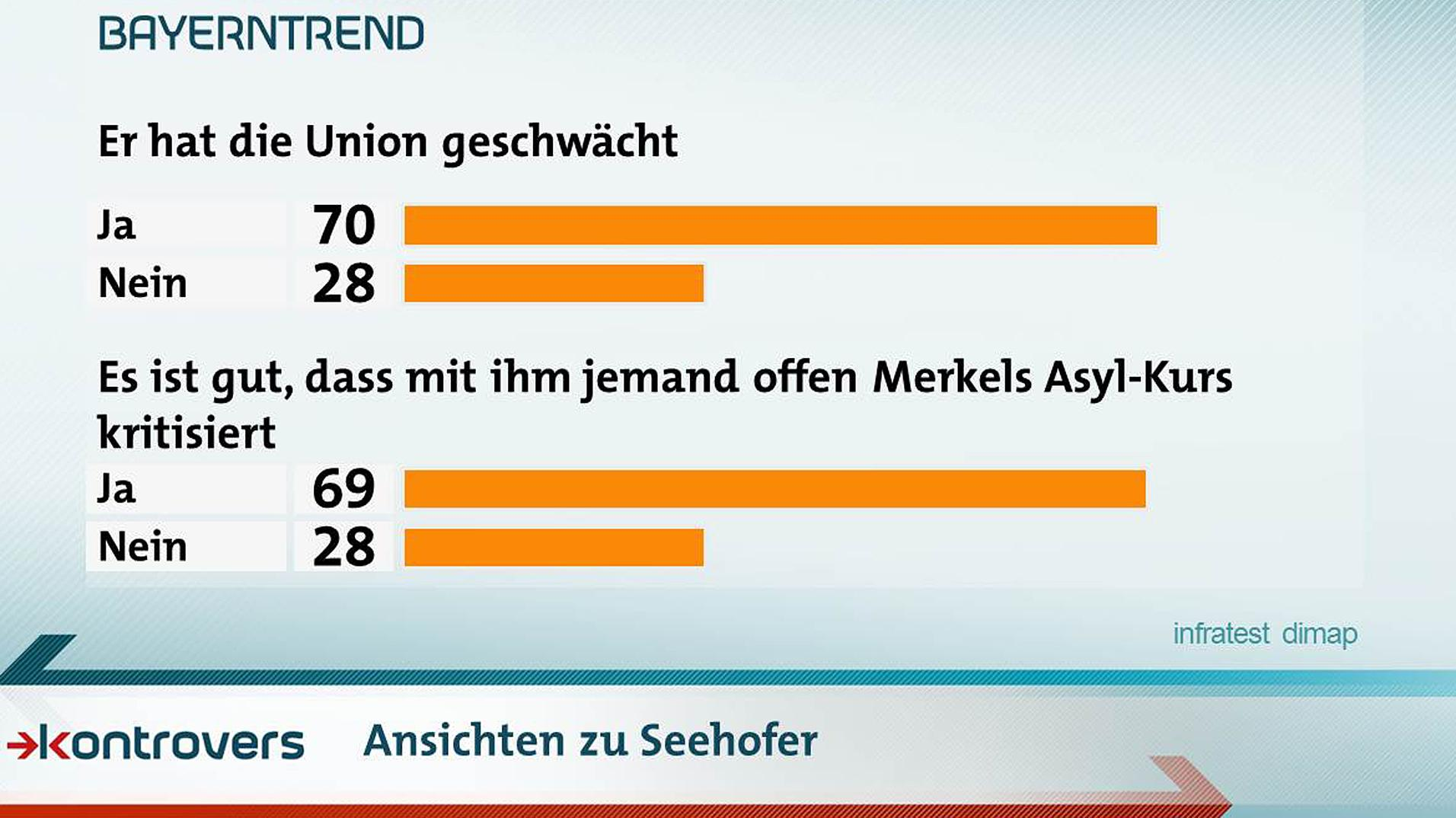 Hat Seehofer die Union geschwächt? 70 Prozent sagen ja, 28 Prozent sagen nein.