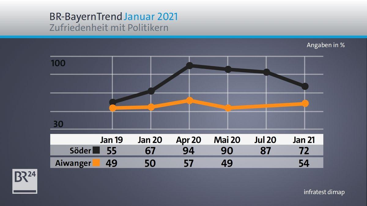 BR-BayernTrend Januar 2021: Zufriedenheit mit Söder und Aiwanger im Zeitverlauf