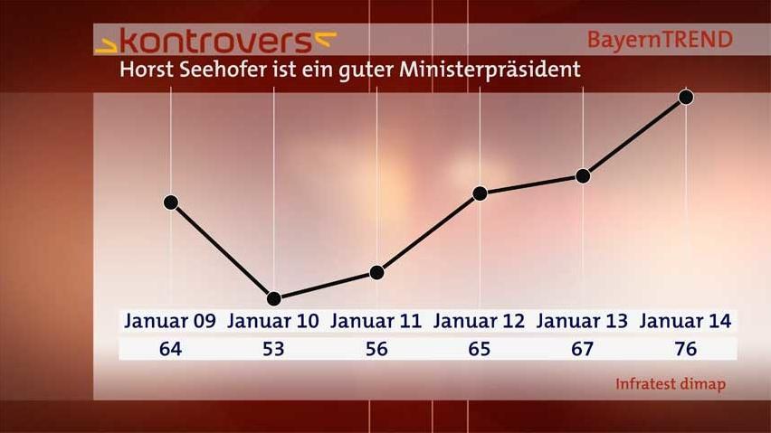 BayernTrend 2014: Horst Seehofer ist ein guter Ministerpräsident.