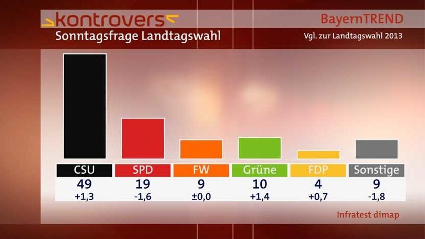 BayernTrend 2014 - Sonntagsfrage