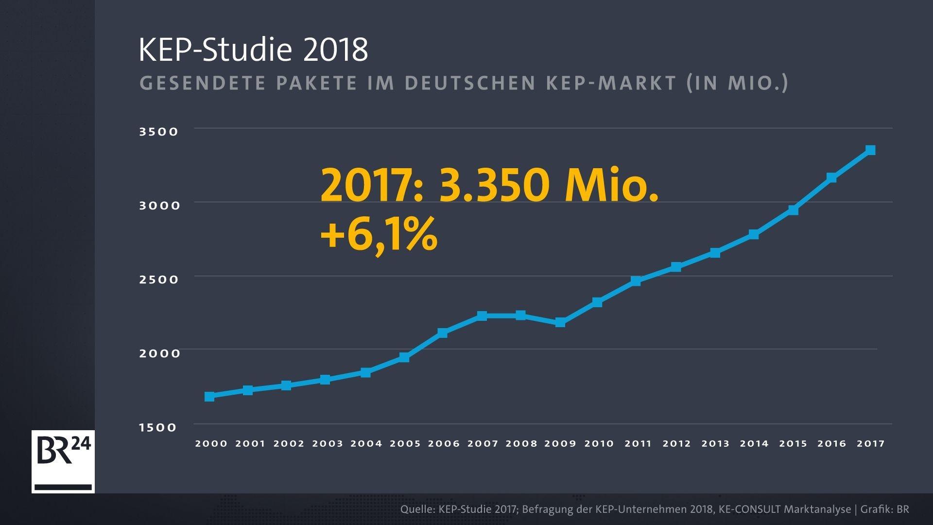 Mehr als drei Milliarden Pakete haben die Deutschen im vergangenen Jahr verschickt. Und es werden immer mehr.