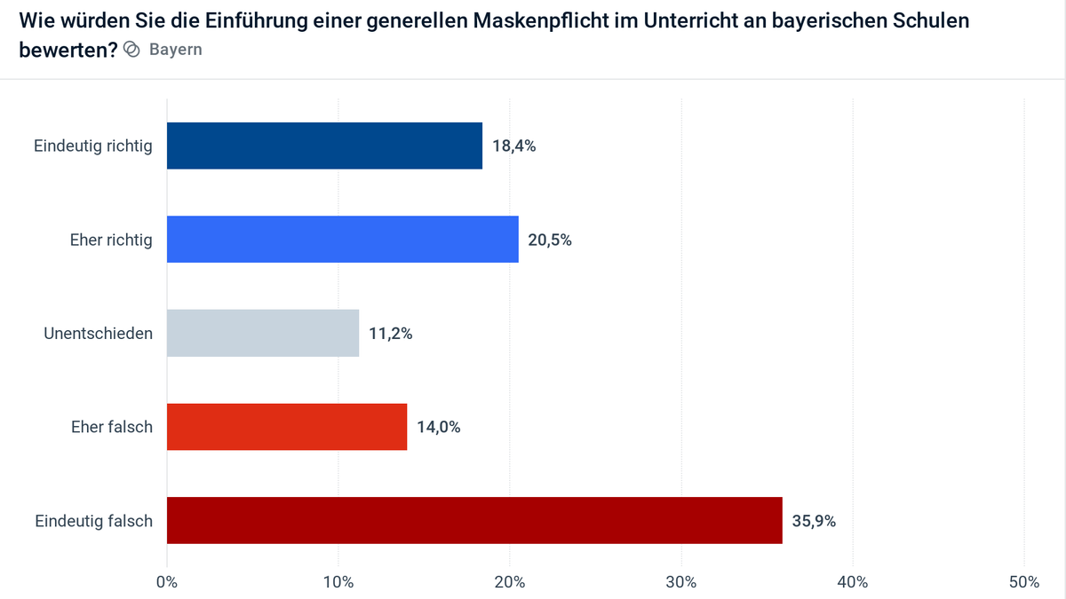 Civey-Umfrage: Wie würden Sie die Einführung einer generellen Maskenpflicht im Unterricht an bayerischen Schulen bewerten?