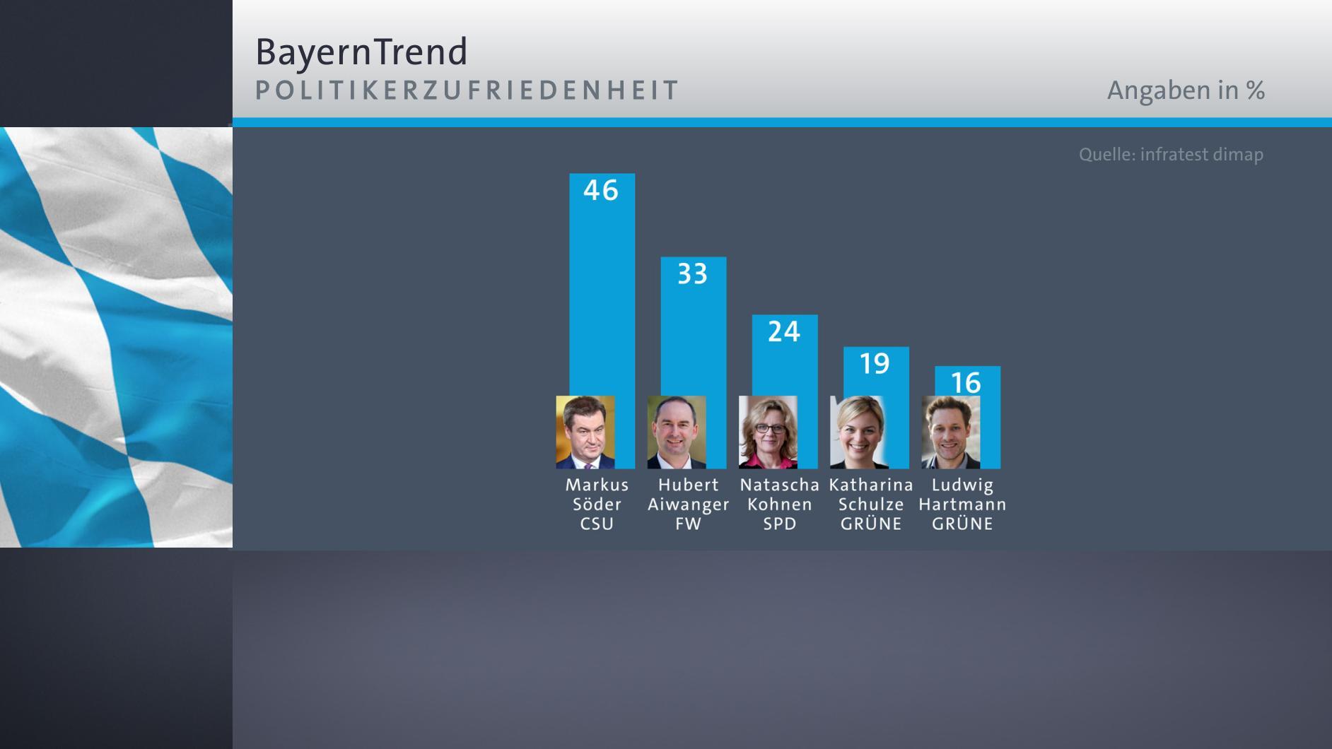 BayernTrend: Politikerzufriedenheit