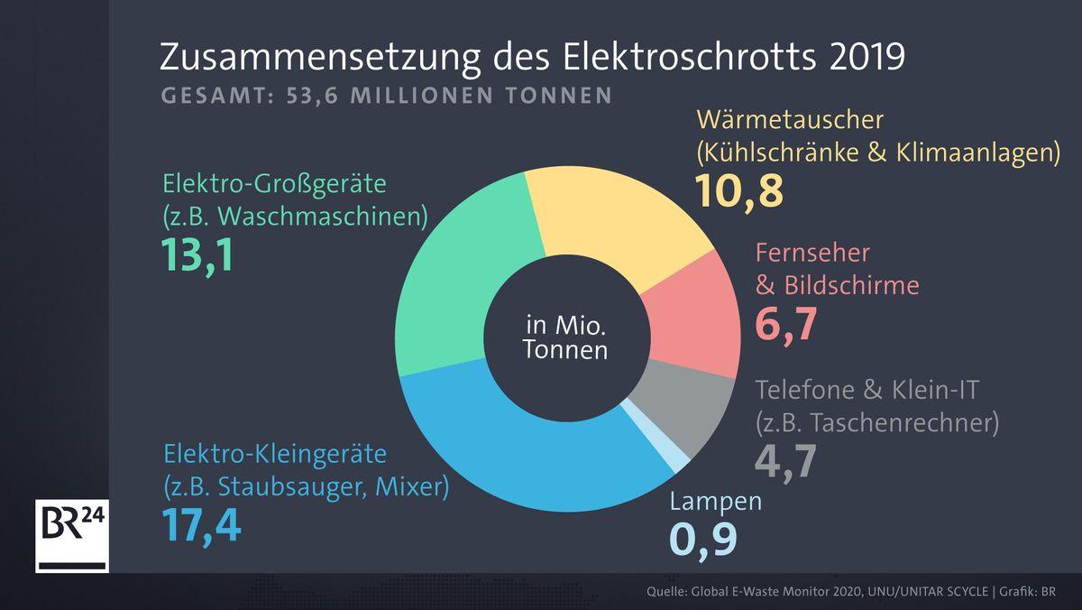 Zusammensetzung des Elektroschrottes, der 2019 weltweit anfiel.
